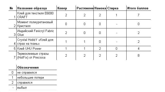 Сравнительная таблица эксперимента